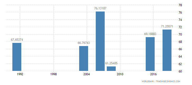 nigeria literacy rate adult male percent of males ages 15 and above wb data