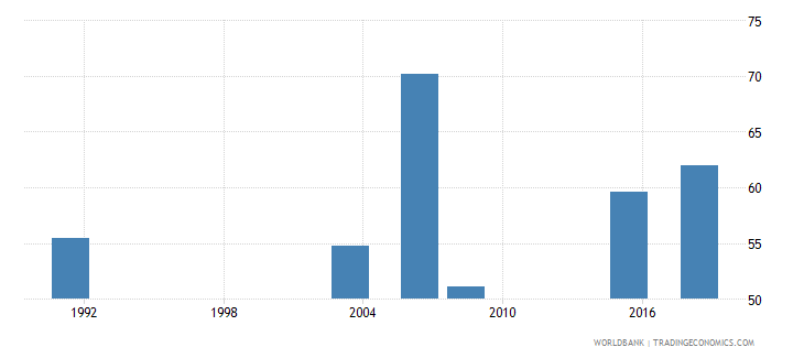 nigeria literacy rate adult total percent of people ages 15 and above wb data