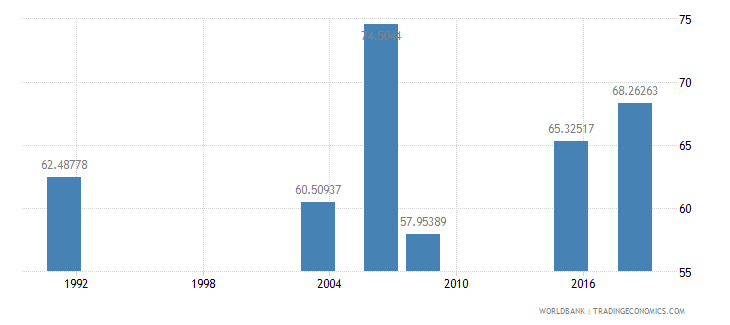 nigeria literacy rate youth female percent of females ages 15 24 wb data