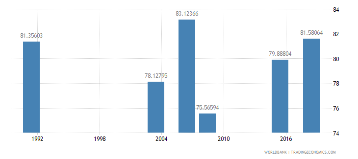 nigeria literacy rate youth male percent of males ages 15 24 wb data
