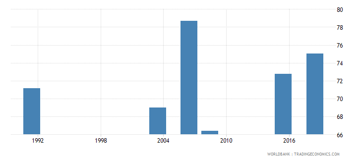 nigeria literacy rate youth total percent of people ages 15 24 wb data