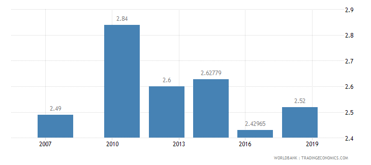 nigeria logistics performance index ease of arranging competitively priced shipments 1 low to 5 high wb data