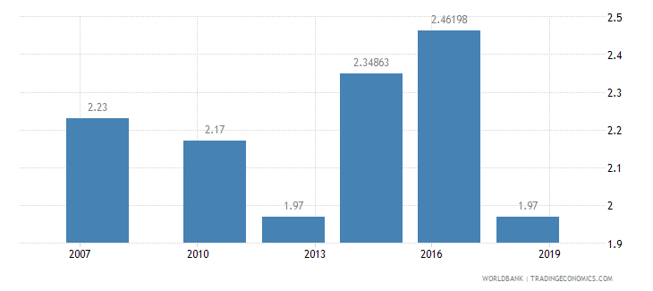 nigeria logistics performance index efficiency of customs clearance process 1 low to 5 high wb data