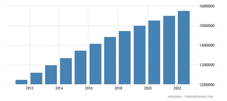 nigeria male population 05 09 wb data