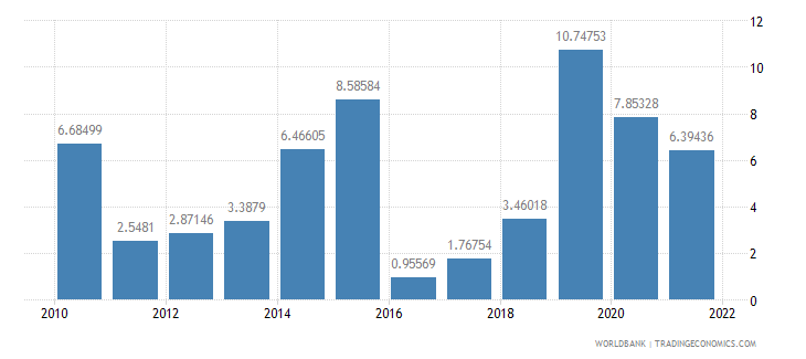 nigeria manufactures exports percent of merchandise exports wb data