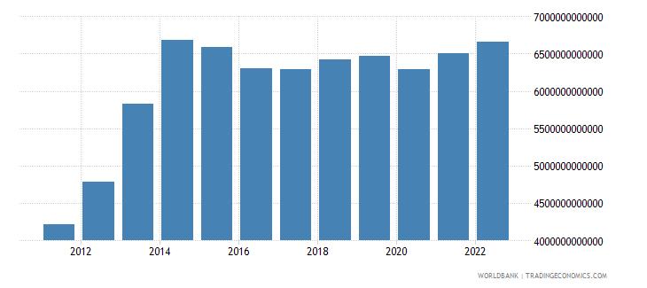 nigeria manufacturing value added constant lcu wb data