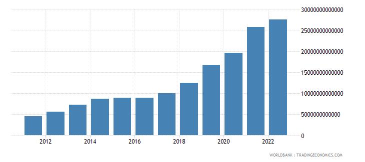 nigeria manufacturing value added current lcu wb data