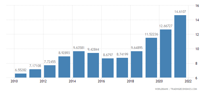 nigeria manufacturing value added percent of gdp wb data