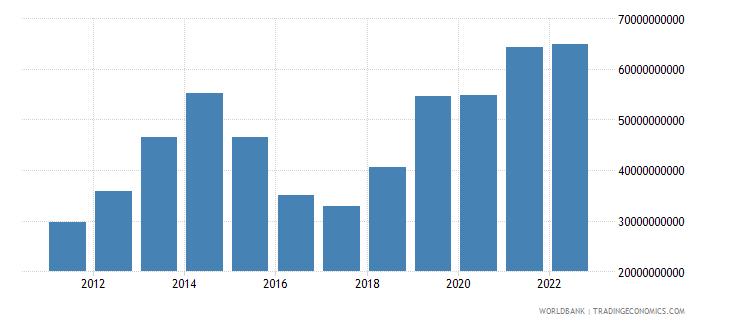 nigeria manufacturing value added us dollar wb data