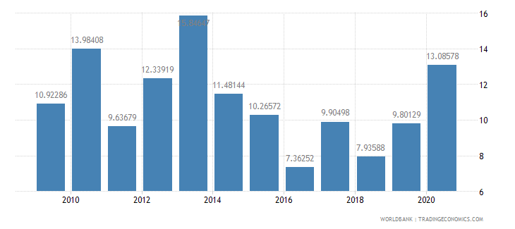nigeria market capitalization of listed companies percent of gdp wb data