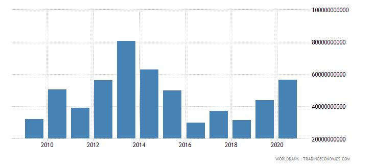 nigeria market capitalization of listed companies us dollar wb data