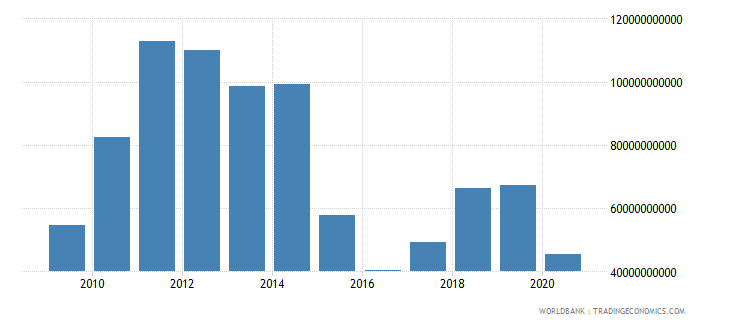 nigeria merchandise exports by the reporting economy us dollar wb data
