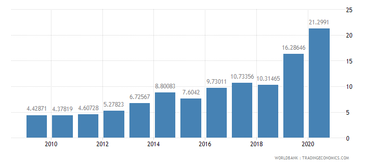 nigeria merchandise exports to developing economies in east asia  pacific percent of total merchandise exports wb data