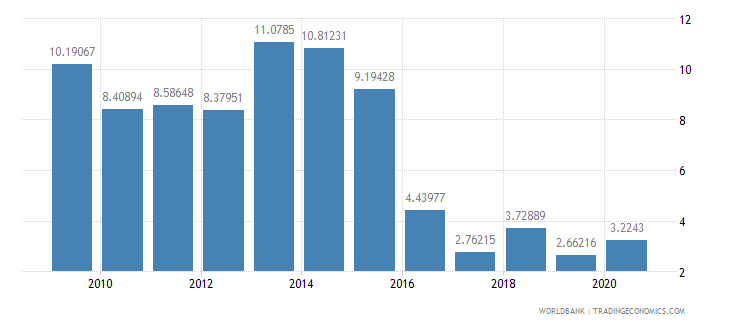nigeria merchandise exports to developing economies in latin america  the caribbean percent of total merchandise exports wb data