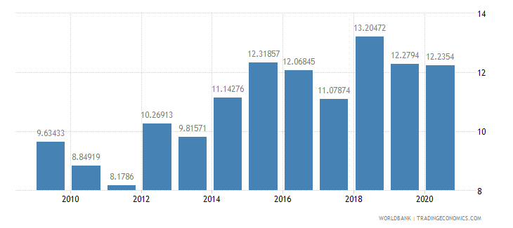 nigeria merchandise exports to developing economies within region percent of total merchandise exports wb data