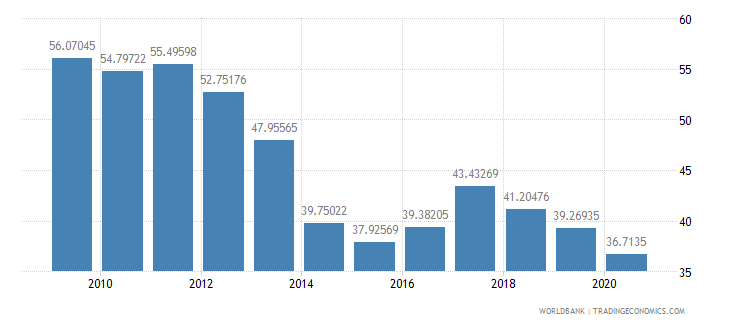 nigeria merchandise exports to high income economies percent of total merchandise exports wb data
