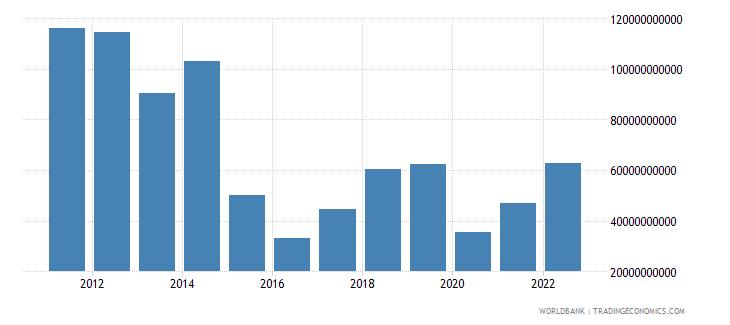 nigeria merchandise exports us dollar wb data