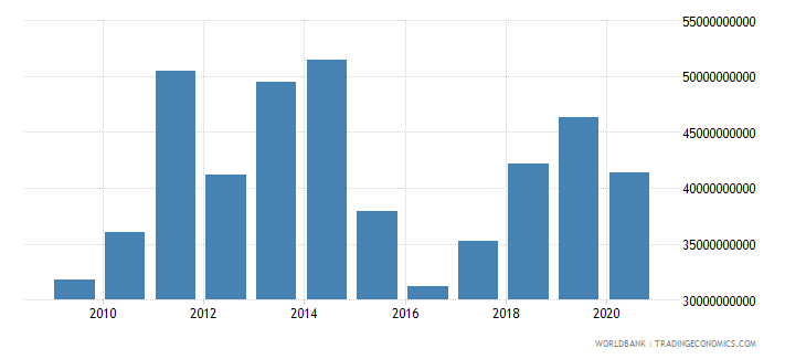 nigeria merchandise imports by the reporting economy us dollar wb data