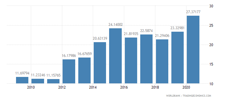 nigeria merchandise imports from developing economies in east asia  pacific percent of total merchandise imports wb data
