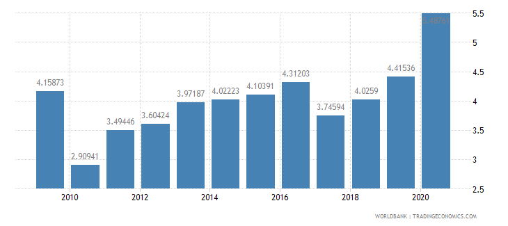 nigeria merchandise imports from developing economies within region percent of total merchandise imports wb data