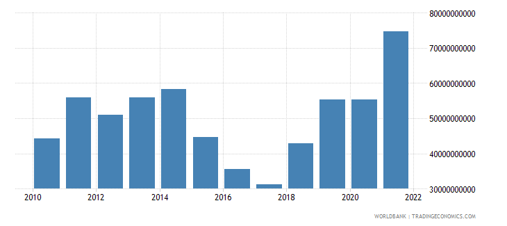 nigeria merchandise imports us dollar wb data
