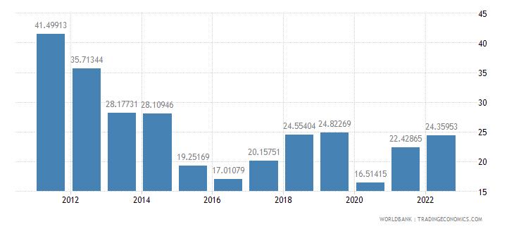 nigeria merchandise trade percent of gdp wb data