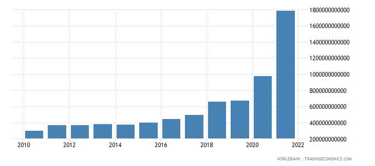 nigeria military expenditure current lcu wb data