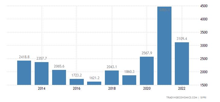 Nigeria Military Expenditure