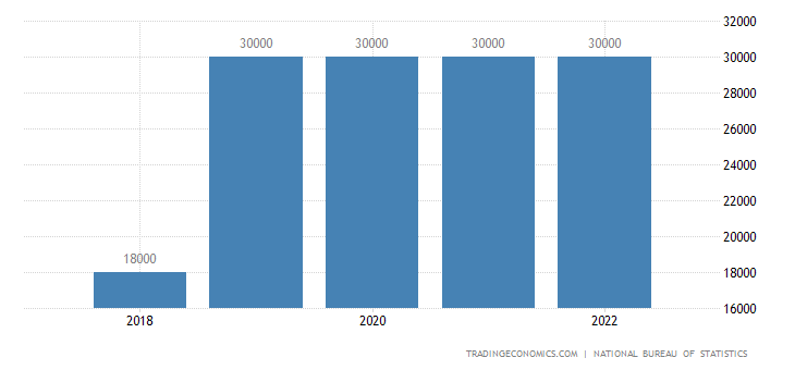 Nigeria National Minimum Wage | 2019 | Data | Chart