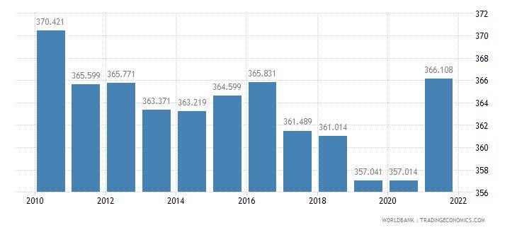 nigeria mortality rate adult female per 1 000 female adults wb data
