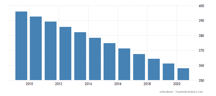 nigeria mortality rate adult male per 1 000 male adults wb data