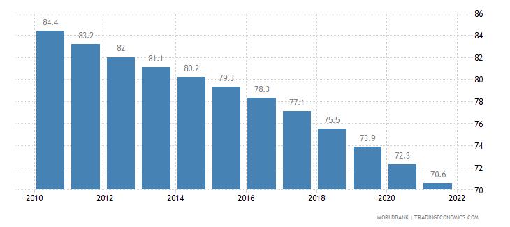 nigeria mortality rate infant per 1 000 live births wb data