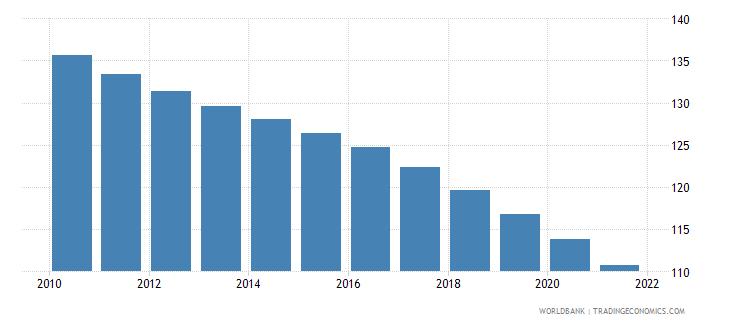 nigeria mortality rate under 5 per 1 000 wb data
