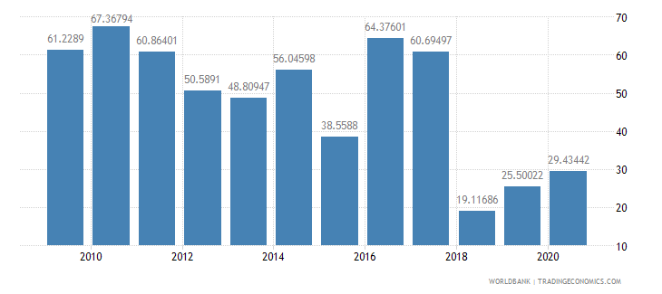 nigeria multilateral debt service percent of public and publicly guaranteed debt service wb data