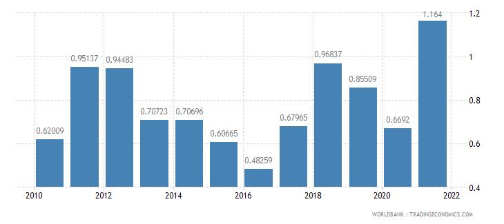nigeria natural gas rents percent of gdp wb data