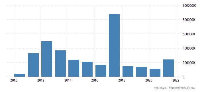 nigeria net bilateral aid flows from dac donors australia us dollar wb data