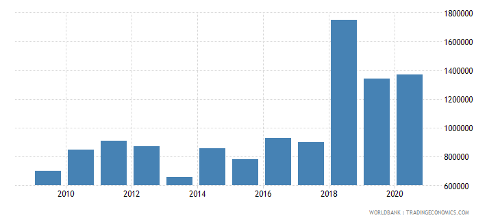 nigeria net bilateral aid flows from dac donors austria us dollar wb data