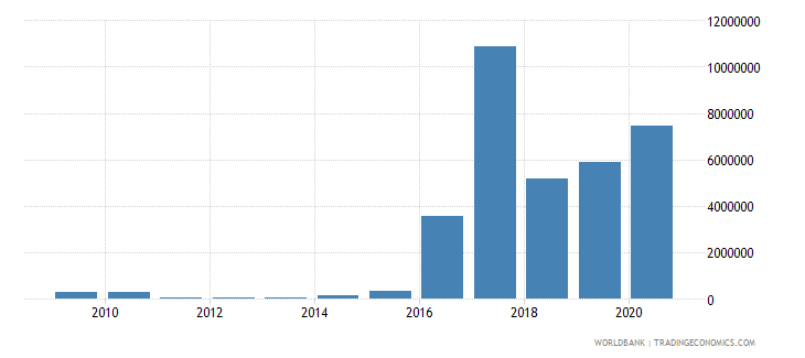 nigeria net bilateral aid flows from dac donors belgium us dollar wb data