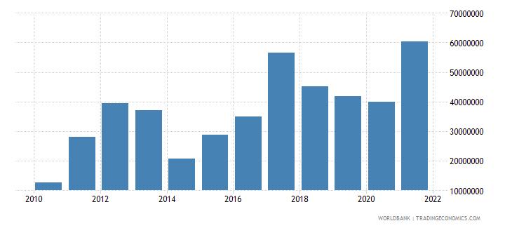 nigeria net bilateral aid flows from dac donors canada us dollar wb data