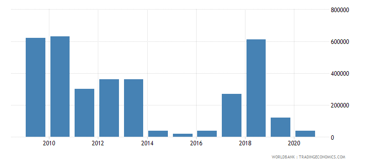 nigeria net bilateral aid flows from dac donors czech republic current us$ wb data