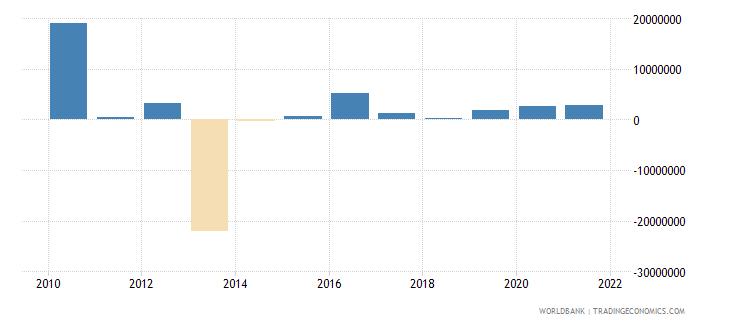 nigeria net bilateral aid flows from dac donors denmark us dollar wb data