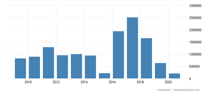 nigeria net bilateral aid flows from dac donors finland us dollar wb data