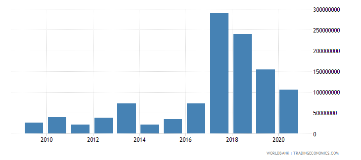 nigeria net bilateral aid flows from dac donors germany us dollar wb data