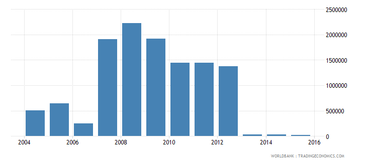 nigeria net bilateral aid flows from dac donors greece us dollar wb data