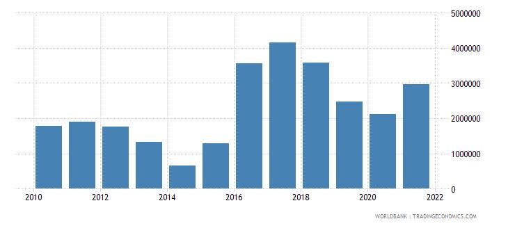 nigeria net bilateral aid flows from dac donors ireland us dollar wb data