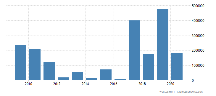 nigeria net bilateral aid flows from dac donors italy us dollar wb data