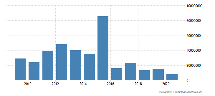 nigeria net bilateral aid flows from dac donors japan us dollar wb data