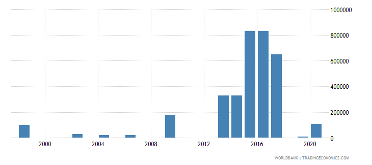 nigeria net bilateral aid flows from dac donors luxembourg us dollar wb data