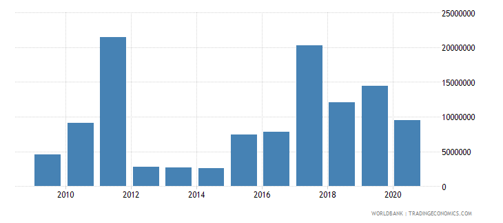 nigeria net bilateral aid flows from dac donors netherlands us dollar wb data