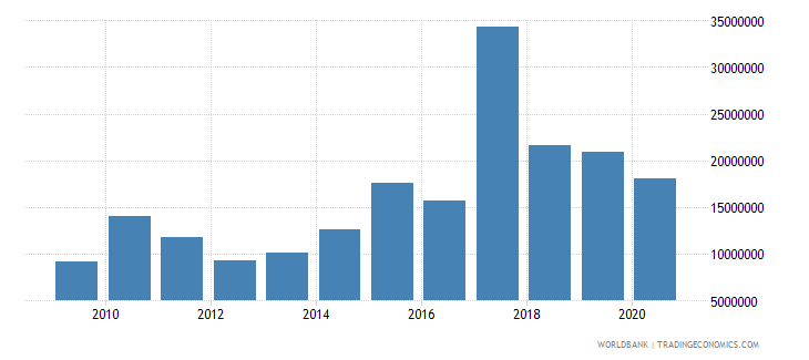 nigeria net bilateral aid flows from dac donors norway us dollar wb data